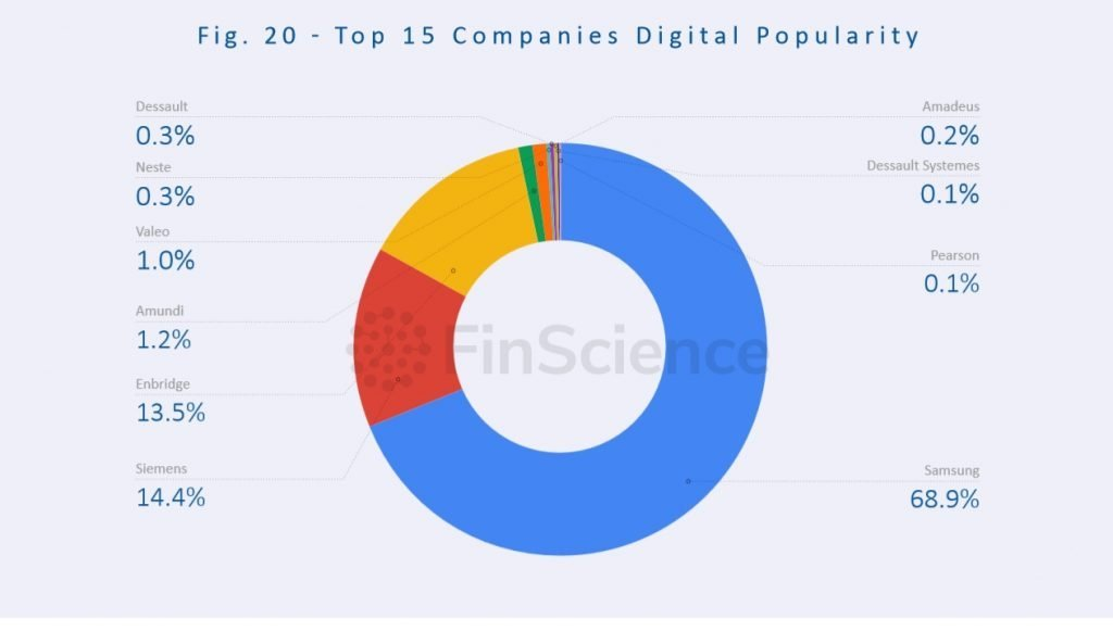 FinScience - Top 15 Companies Digital Popularity