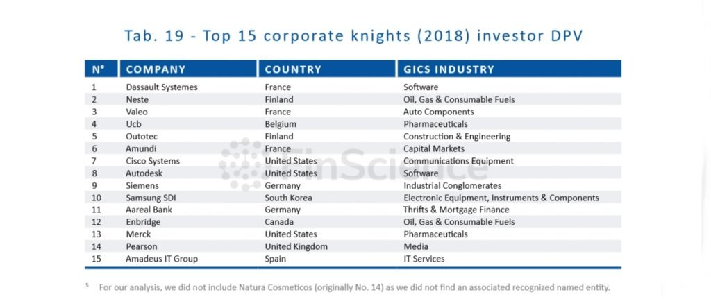 FinScience - Top 15 corporate knights (2018) investor DPV