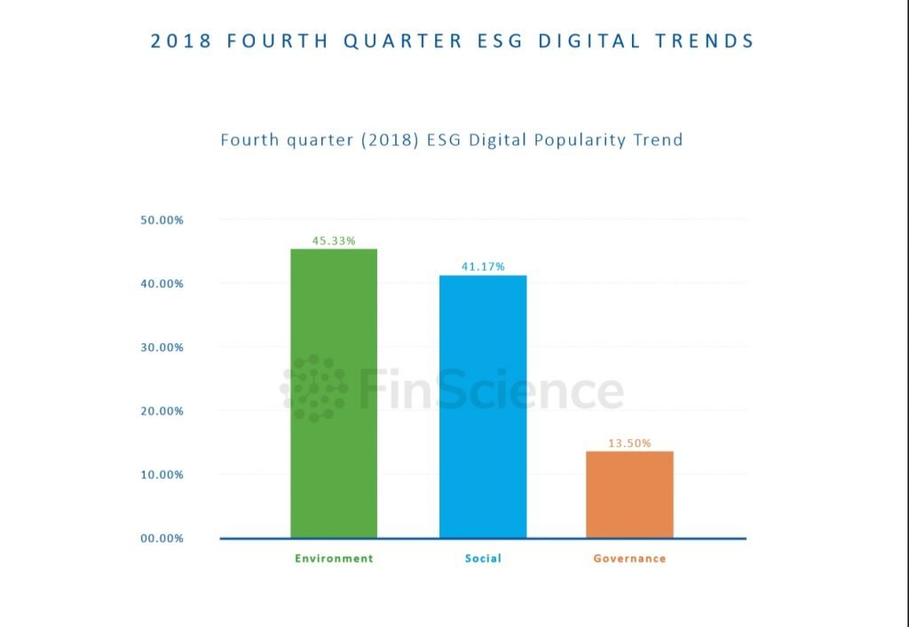 FinScience - 2018 Fourth Quarter ESG Digital Trends