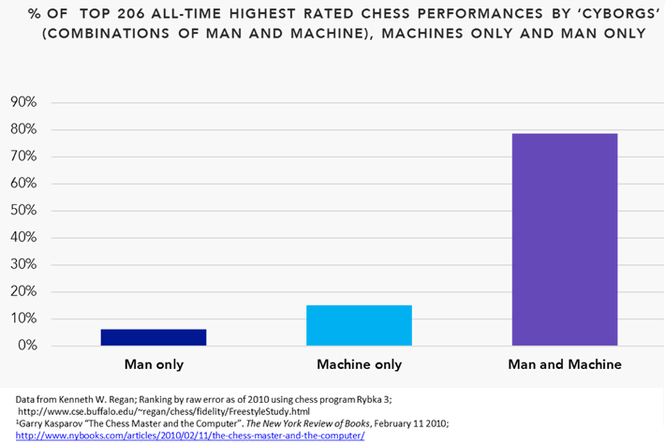 chess_performance_by_cyborgs