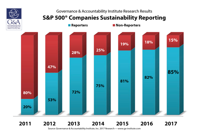 S&P_500_companies_sustainability_reporting